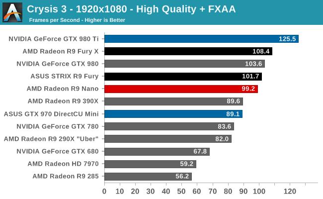 Crysis 3 - 1920x1080 - High Quality + FXAA