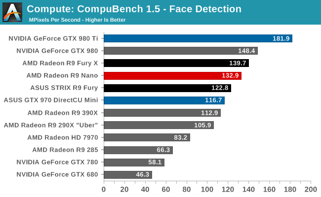 Compute - The AMD Radeon R9 Nano Review: The Power of Size
