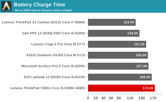 Battery Life and Charge Time - The Lenovo ThinkPad T450s Review