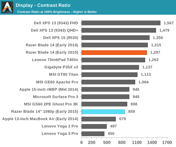 Display - Contrast Ratio
