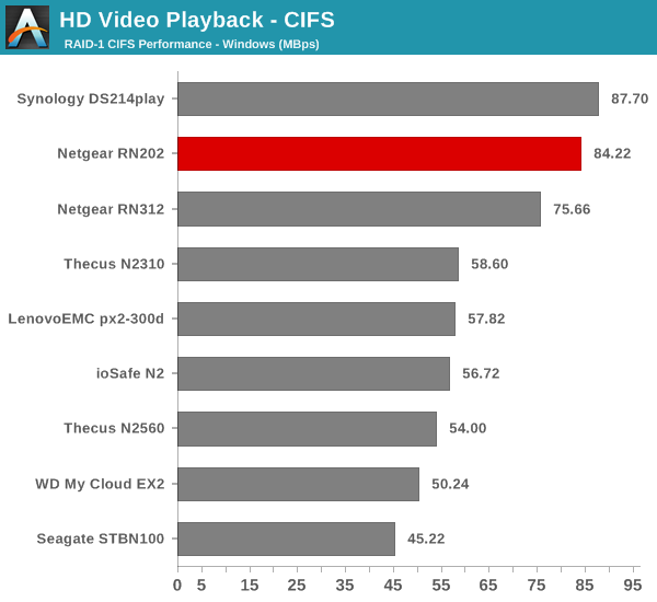 HD Video Playback - CIFS
