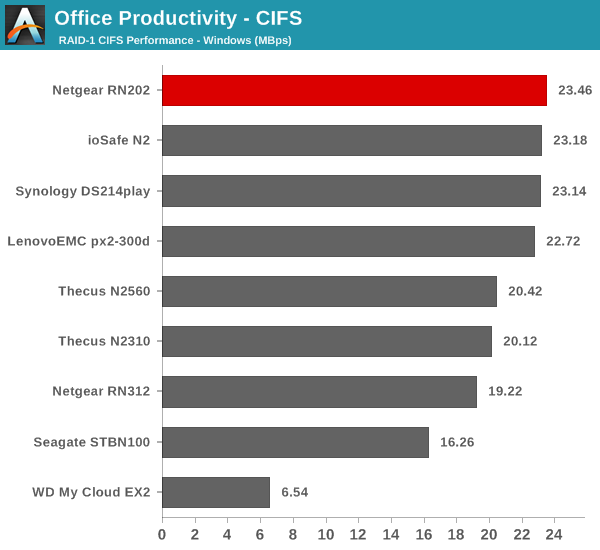 Office Productivity - CIFS