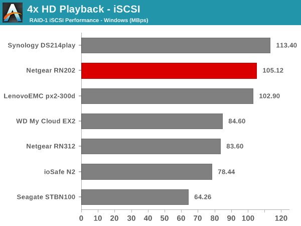 4x HD Playback - iSCSI