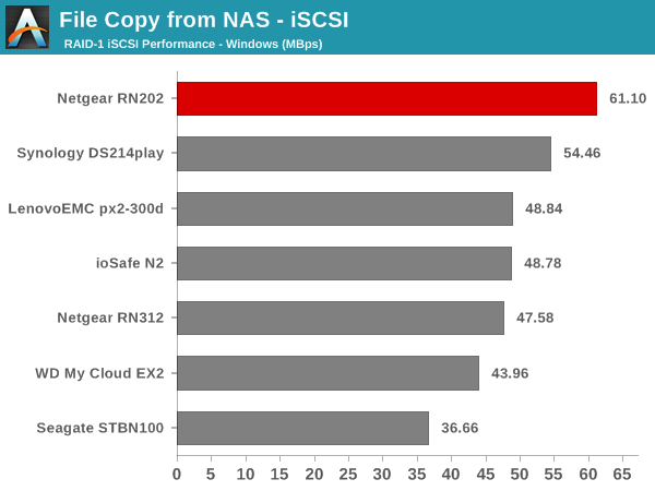 File Copy from NAS - iSCSI