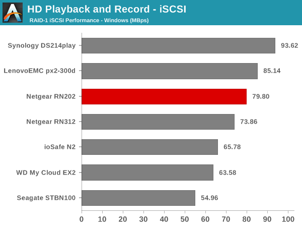 HD Playback and Record - iSCSI