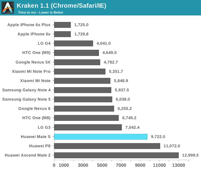 Kraken 1.1 (Chrome/Safari/IE)