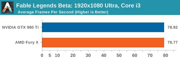 Fable Legends Beta: 1920x1080 Ultra, Core i3