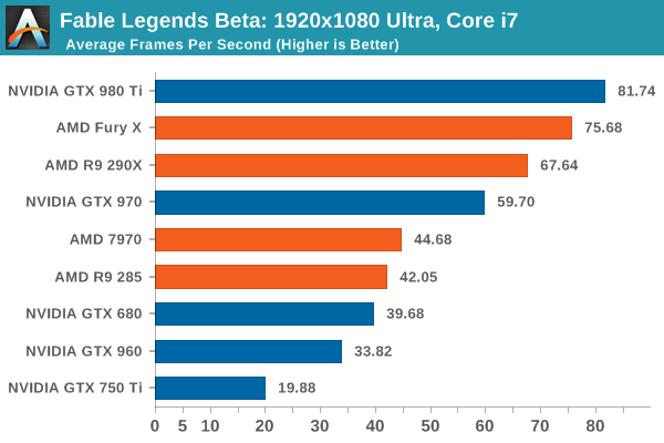 Fable Legends Beta: 1920x1080 Ultra, Core i7