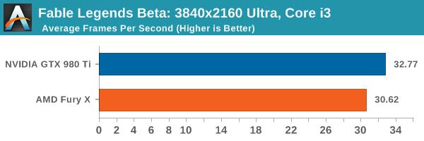 Fable Legends Beta: 3840x2160 Ultra, Core i3