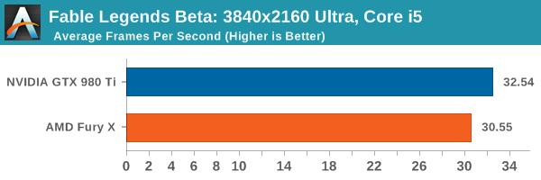 Fable Legends Beta: 3840x2160 Ultra, Core i5