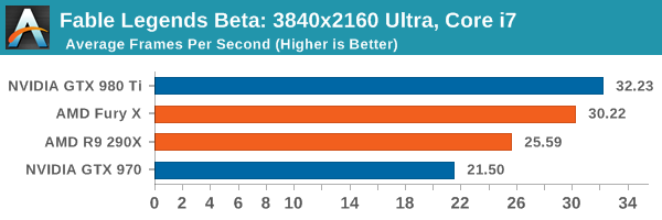 Fable Legends Beta: 3840x2160 Ultra, Core i7