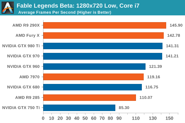 Fable Legends Beta: 1280x720 Low, Core i7