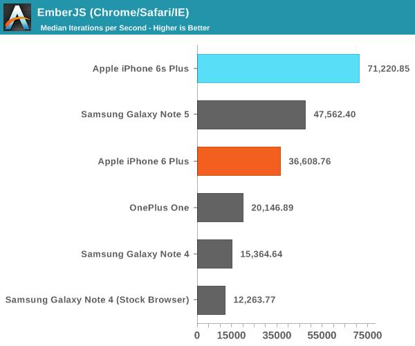 EmberJS (Chrome/Safari/IE)