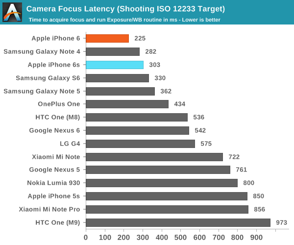 Camera Architecture, UX, and Live Photos - The Apple iPhone 6s and ...