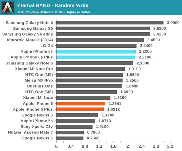 System Performance Cont'd and NAND Performance - The Apple