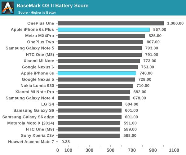BaseMark OS II Battery Score