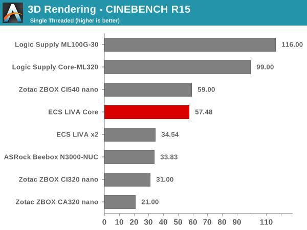3D Rendering - CINEBENCH R15 - Single Thread