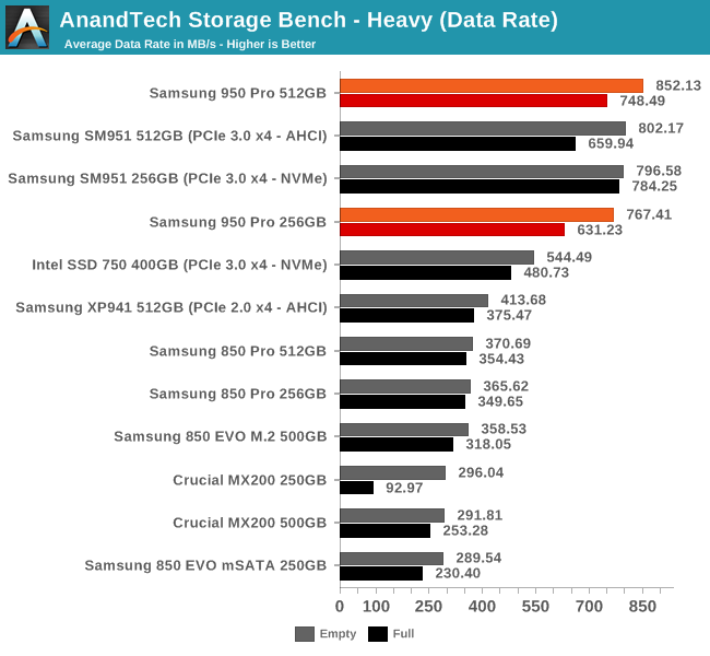 AnandTech Storage Bench - Heavy (Data Rate)