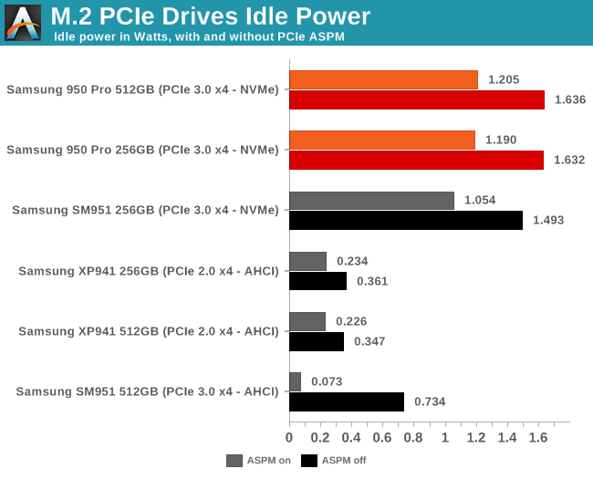 M.2 PCIe Drives Idle Power
