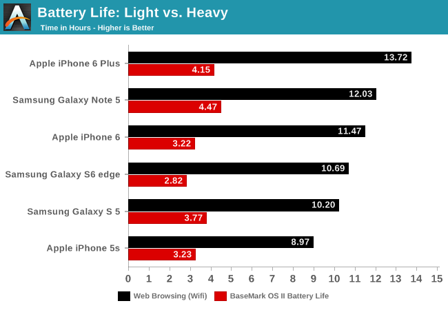 Battery Life: Light vs. Heavy