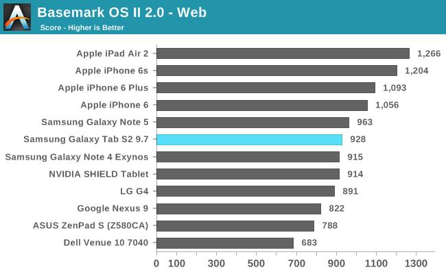 Basemark OS II 2.0 - Web