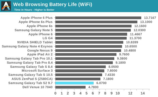 Web Browsing Battery Life Wifi