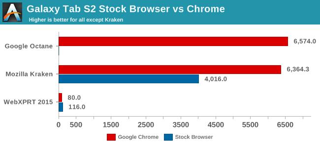 Galaxy Tab S2 Stock Browser vs Chrome