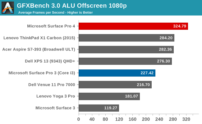 GFXBench 3.0 ALU Offscreen 1080p