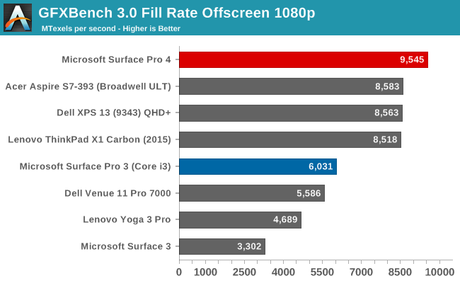 GFXBench 3.0 Fill Rate Offscreen 1080p