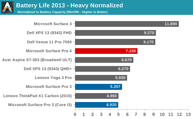 Battery Life 2013 - Heavy Normalized