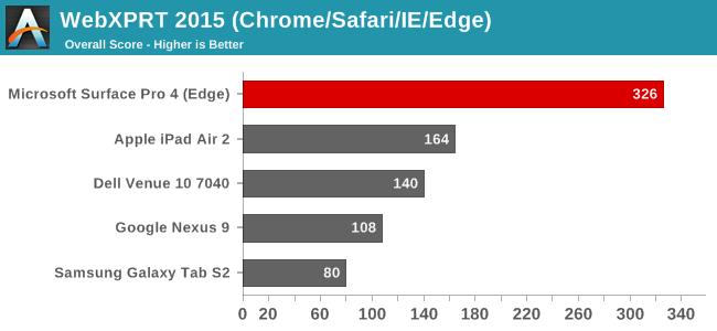 WebXPRT 2015 (Chrome/Safari/IE)