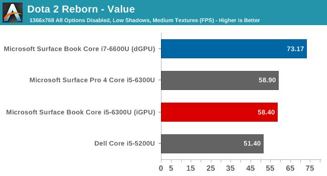 Dota 2 Reborn - Value