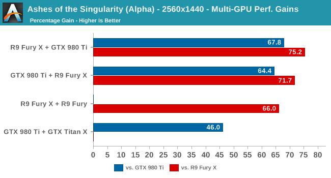Ashes of the Singularity (Alpha) - 2560x1440 - Multi-GPU Perf. Gains