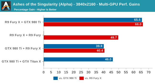 Ashes of the Singularity (Alpha) - 3840x2160 - Multi-GPU Perf. Gains