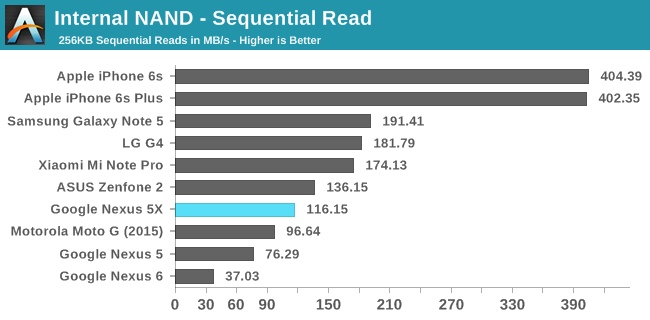 System Performance Cont'd: GPU and NAND - The Google Nexus