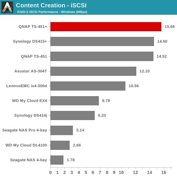 Content Creation - iSCSI