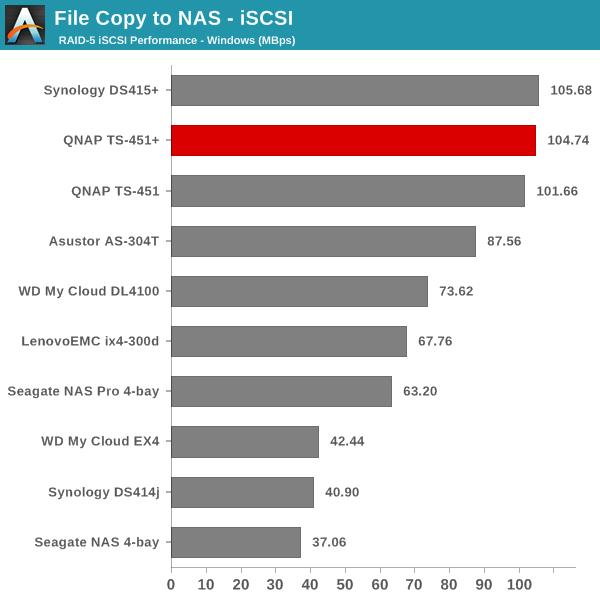 File Copy to NAS - iSCSI