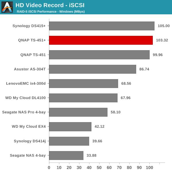 HD Video Record - iSCSI