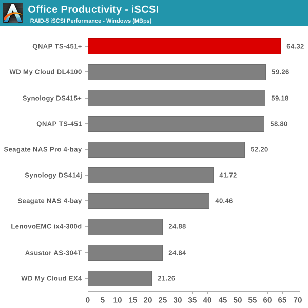 Office Productivity - iSCSI