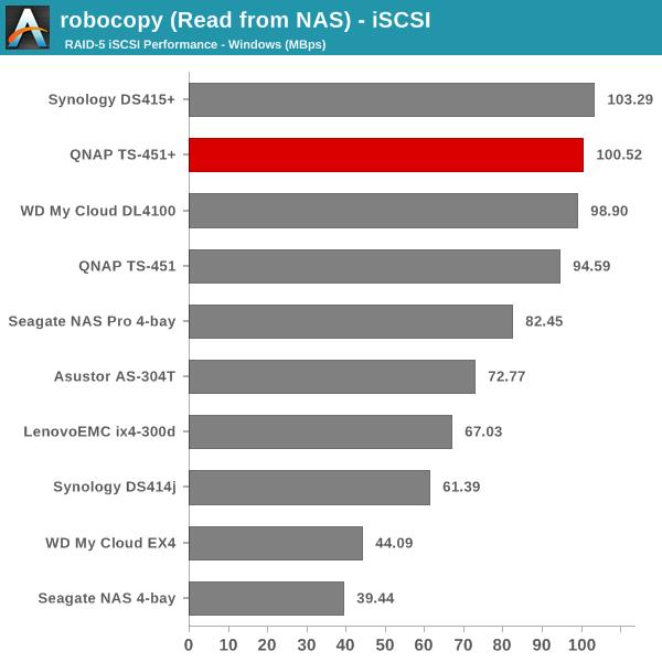 robocopy (Read from NAS) - iSCSI