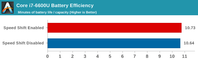 Core i7-6600U Battery Efficiency