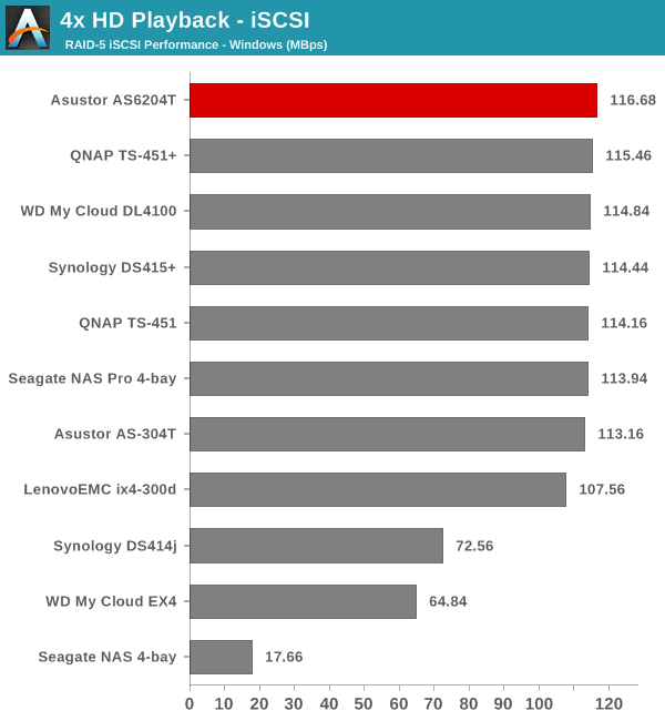 4x HD Playback - iSCSI