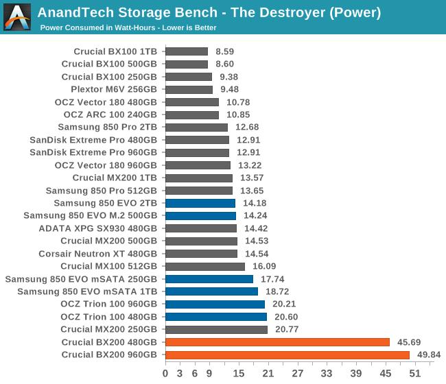 AnandTech Storage Bench - The Destroyer (Power)