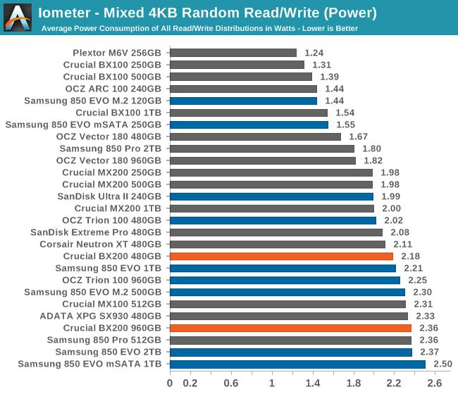 Iometer - Mixed 4KB Random Read/Write (Power)
