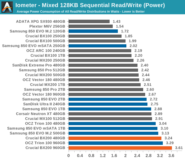 Iometer - Mixed 128KB Sequential Read/Write (Power)