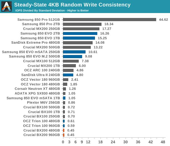 Steady-State 4KB Random Write Consistency