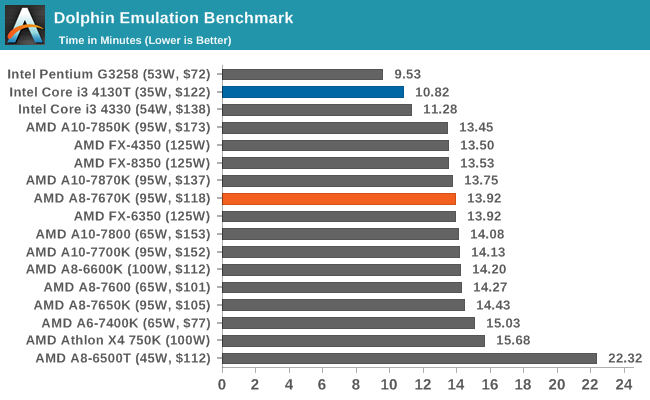 Dolphin Emulation Benchmark
