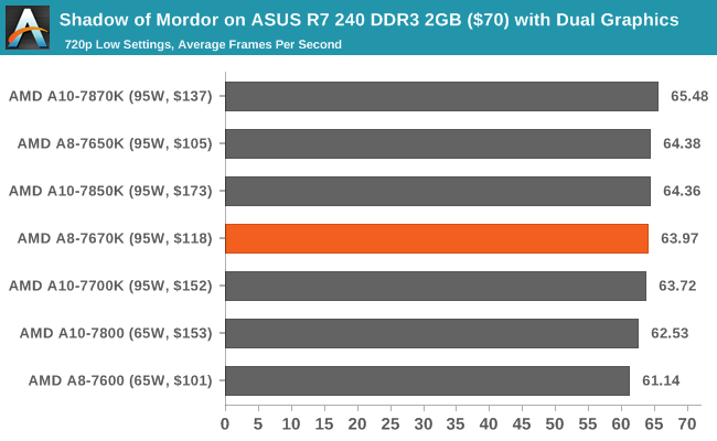 Shadow of Mordor on ASUS R7 240 DDR3 2GB ($70) with Dual Graphics