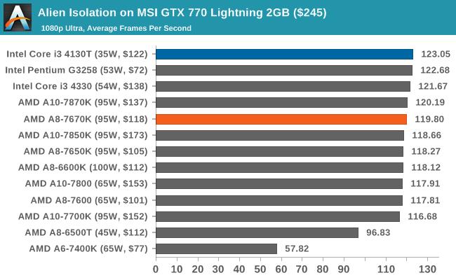 gtx 680 benchmarks 1080p vs 720p