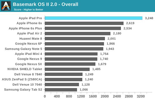 Basemark OS II 2.0 - Overall